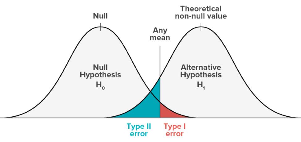 Errores de Tipo I y de Tipo II